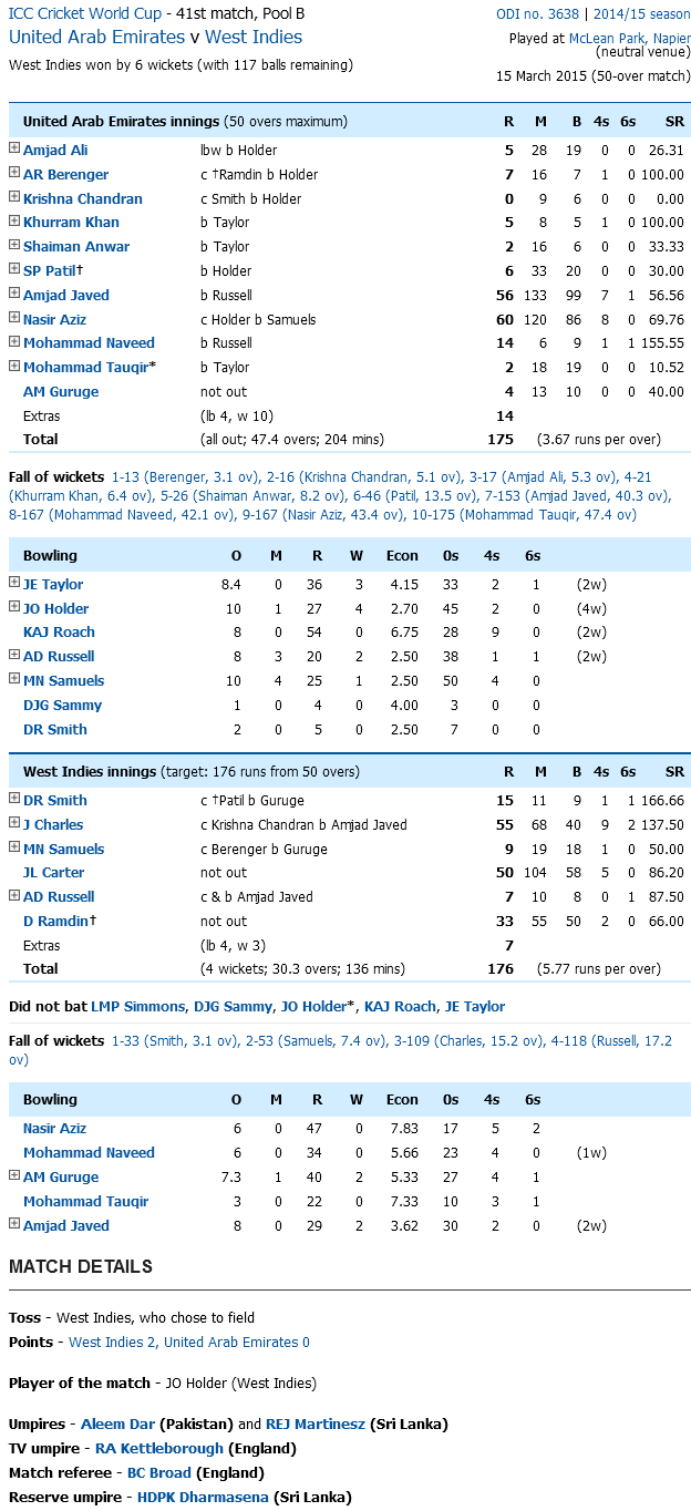 West Indies Vs AUE Score Card
